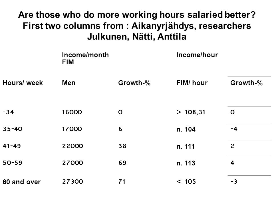 Are those who do more working hours salaried better