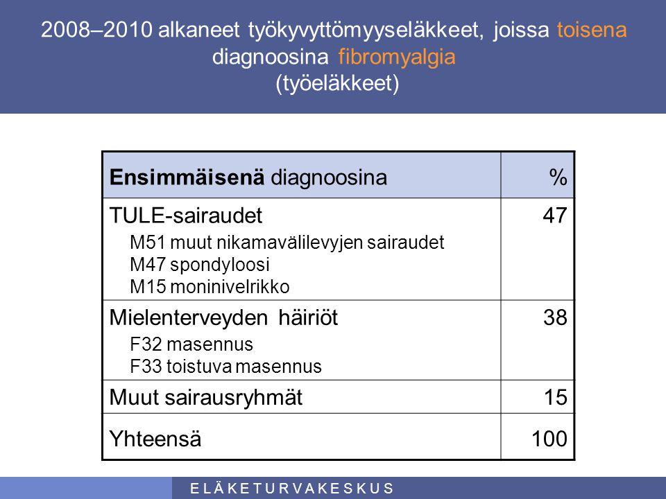 Ensimmäisenä diagnoosina % TULE-sairaudet 47