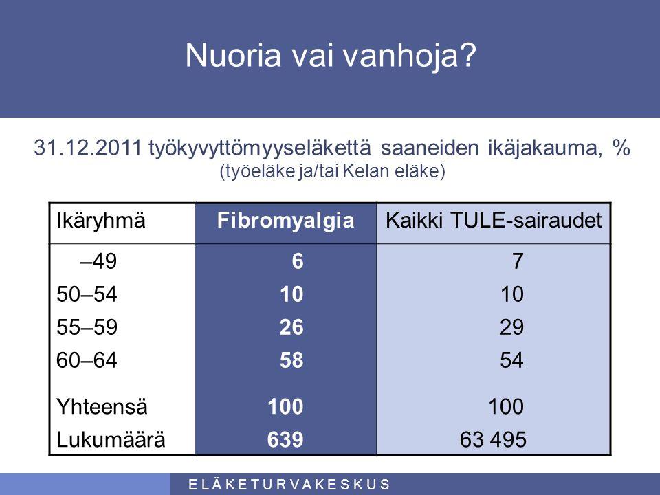 Nuoria vai vanhoja 31.12.2011 työkyvyttömyyseläkettä saaneiden ikäjakauma, % (työeläke ja/tai Kelan eläke)