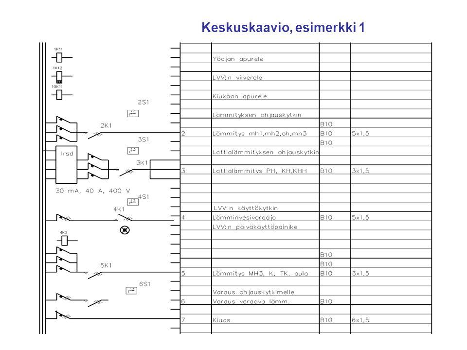 Keskuskaavio, esimerkki 1