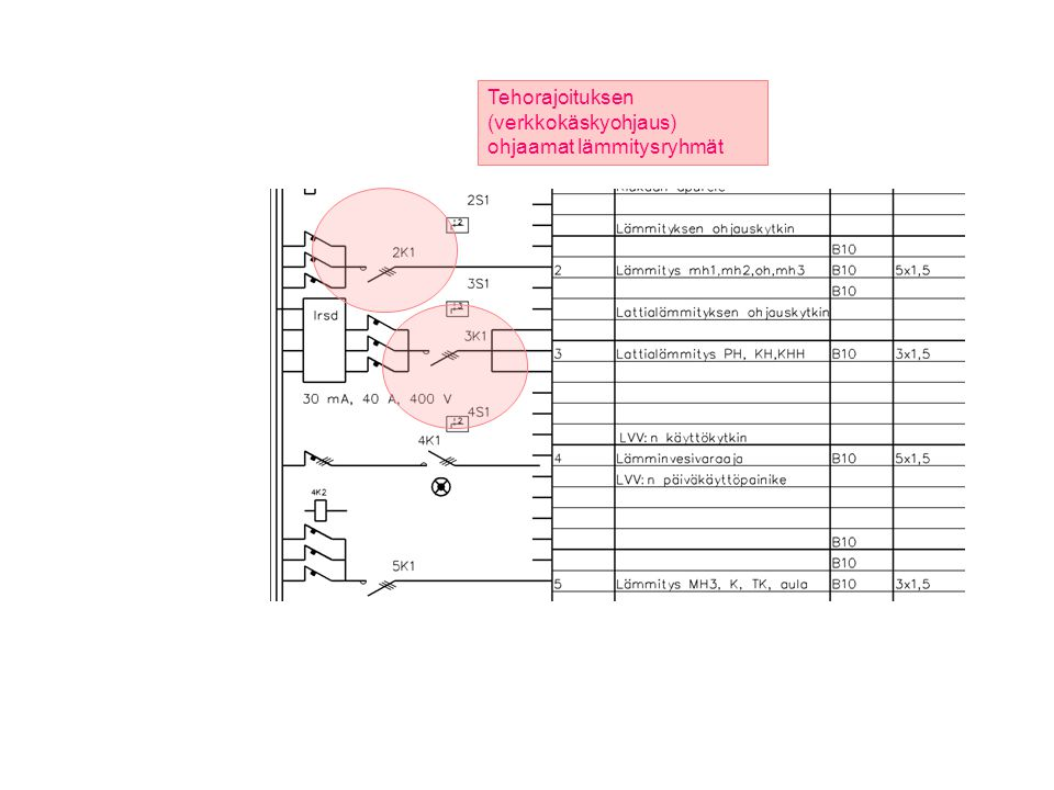 Tehorajoituksen (verkkokäskyohjaus) ohjaamat lämmitysryhmät