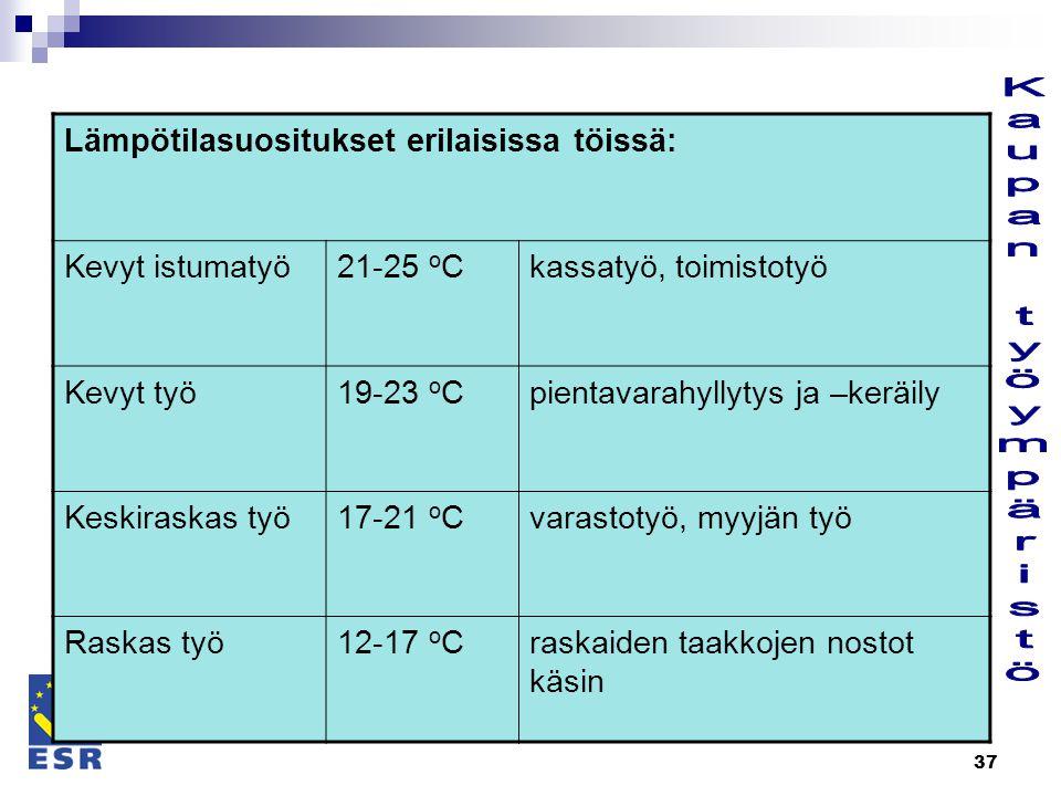Kaupan työympäristö Lämpötilasuositukset erilaisissa töissä: