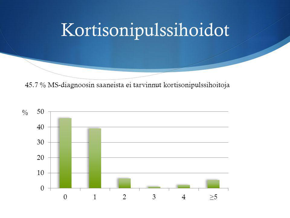 Kortisonipulssihoidot