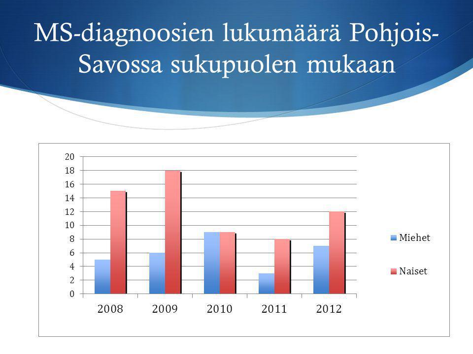 MS-diagnoosien lukumäärä Pohjois-Savossa sukupuolen mukaan