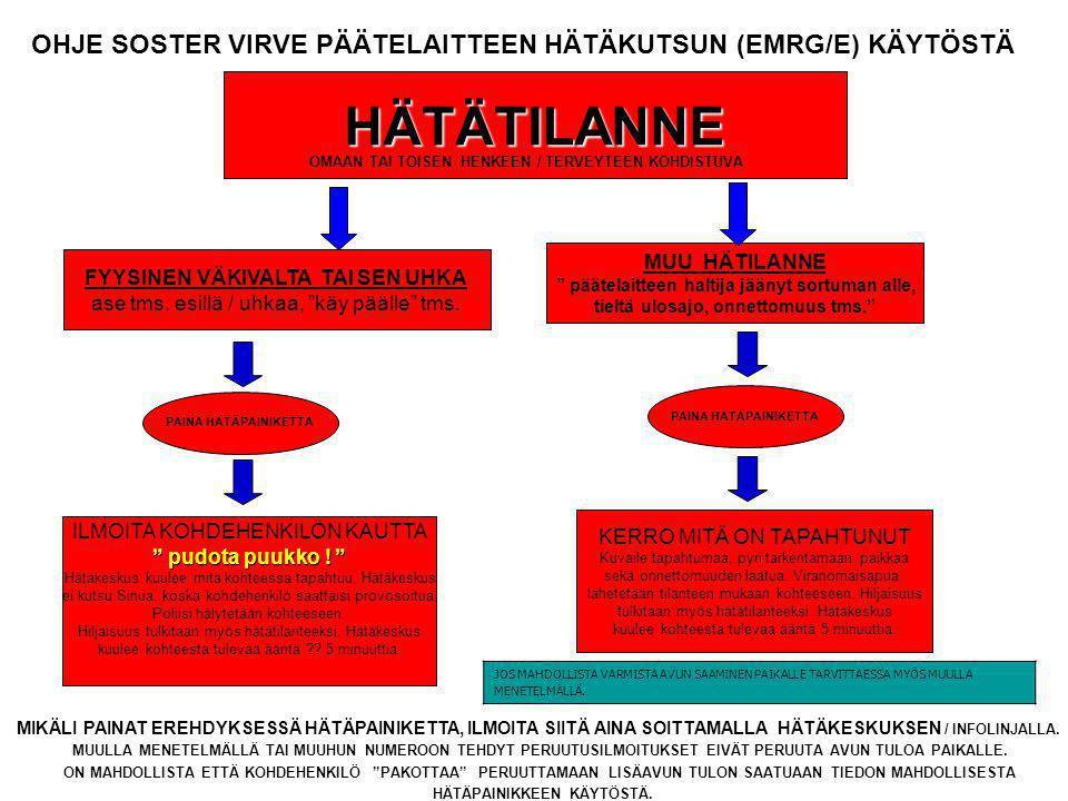 OHJE SOSTER VIRVE PÄÄTELAITTEEN HÄTÄKUTSUN (EMRG/E) KÄYTÖSTÄ