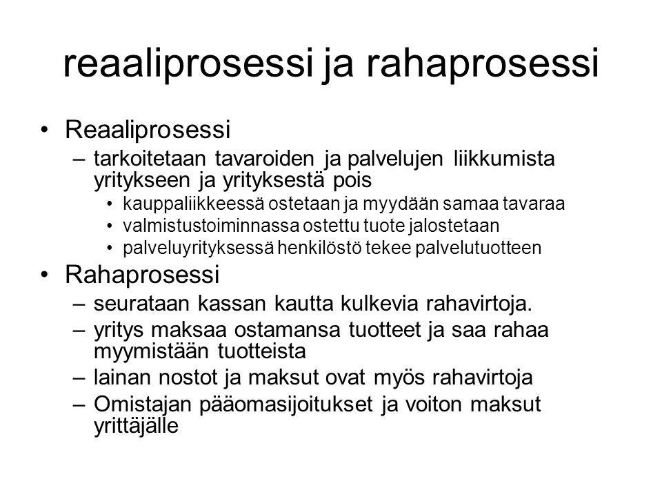 reaaliprosessi ja rahaprosessi