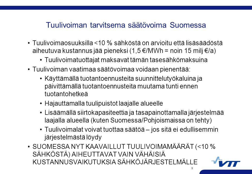 Tuulivoiman tarvitsema säätövoima Suomessa