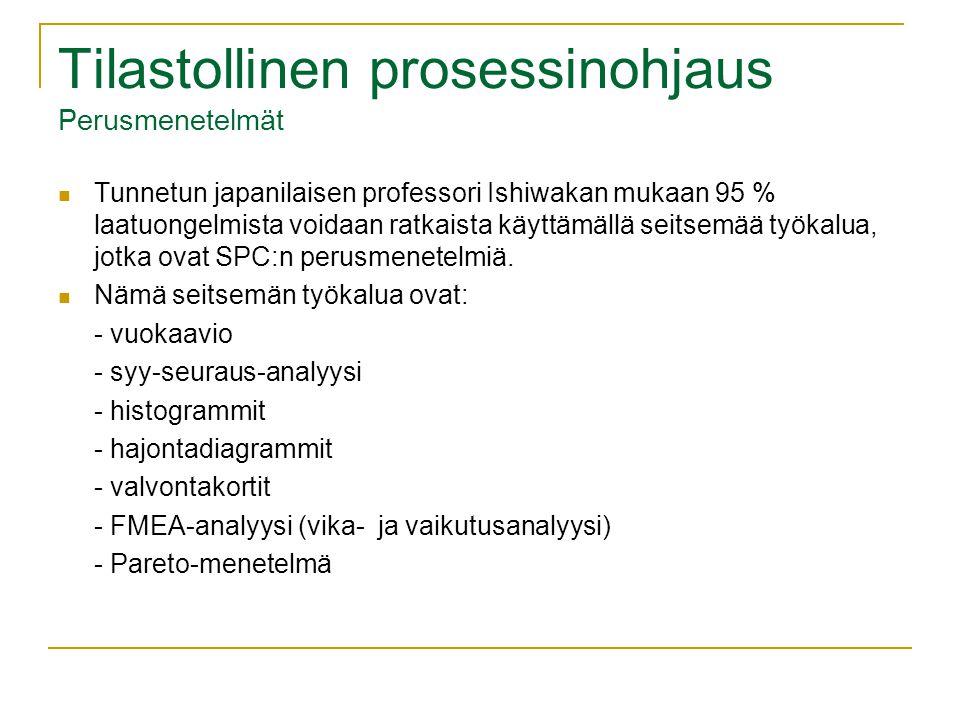 Tilastollinen prosessinohjaus Perusmenetelmät