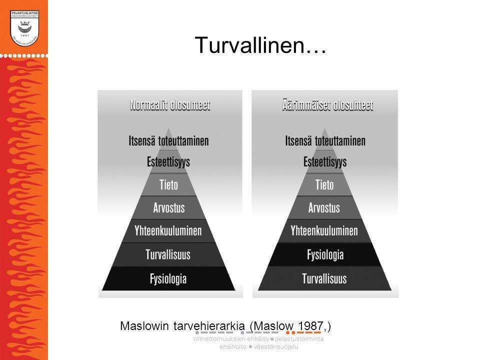 Turvallinen… Maslowin tarvehierarkia (Maslow 1987,)