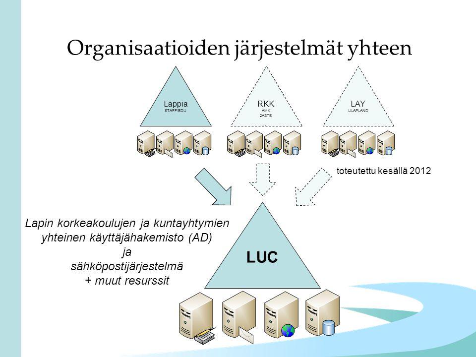 Organisaatioiden järjestelmät yhteen