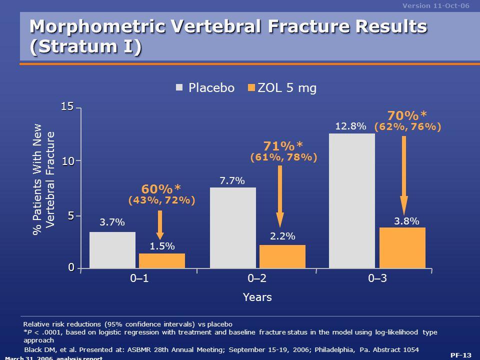 Morphometric Vertebral Fracture Results (Stratum I)