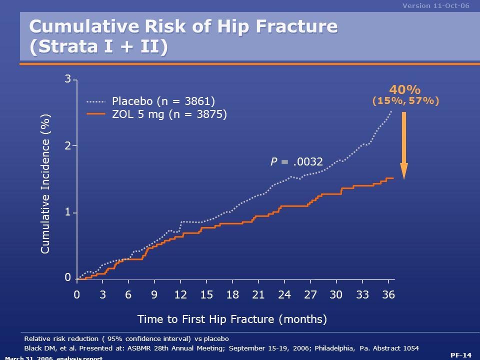 Cumulative Risk of Hip Fracture (Strata I + II)