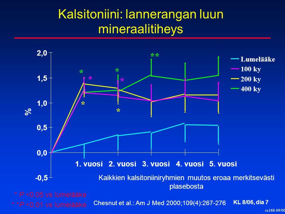 Kalsitoniini: lannerangan luun mineraalitiheys