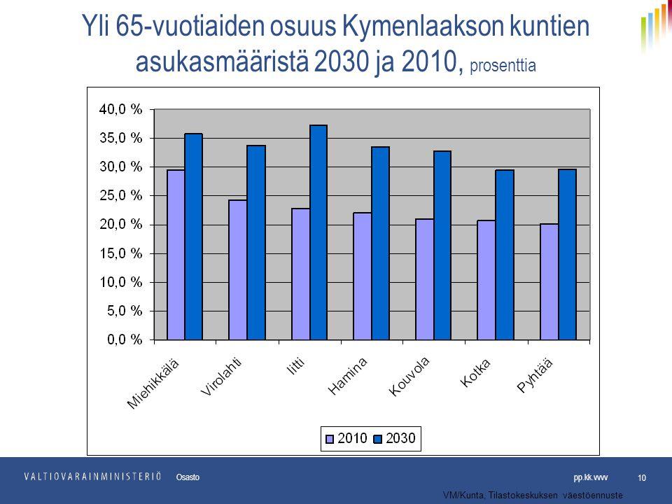 Yli 65-vuotiaiden osuus Kymenlaakson kuntien asukasmääristä 2030 ja 2010, prosenttia
