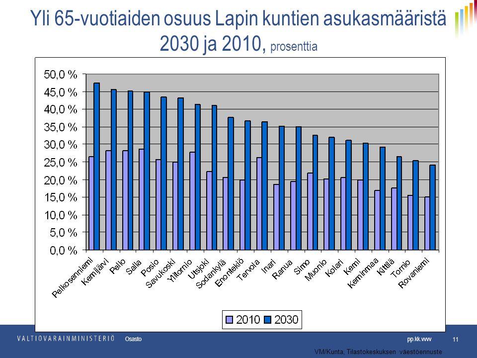 Yli 65-vuotiaiden osuus Lapin kuntien asukasmääristä 2030 ja 2010, prosenttia
