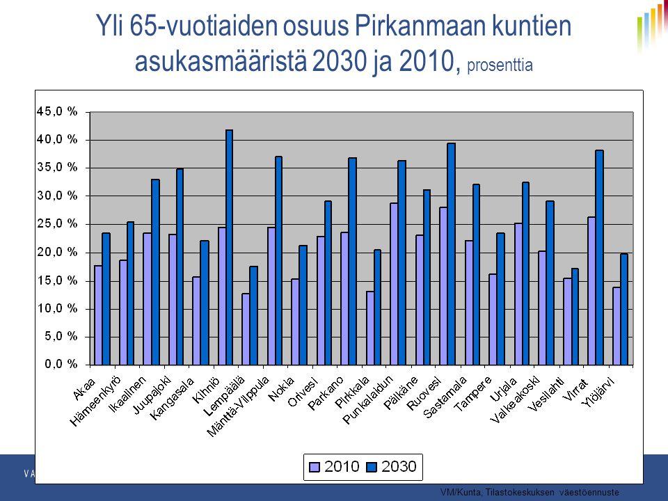 Yli 65-vuotiaiden osuus Pirkanmaan kuntien asukasmääristä 2030 ja 2010, prosenttia