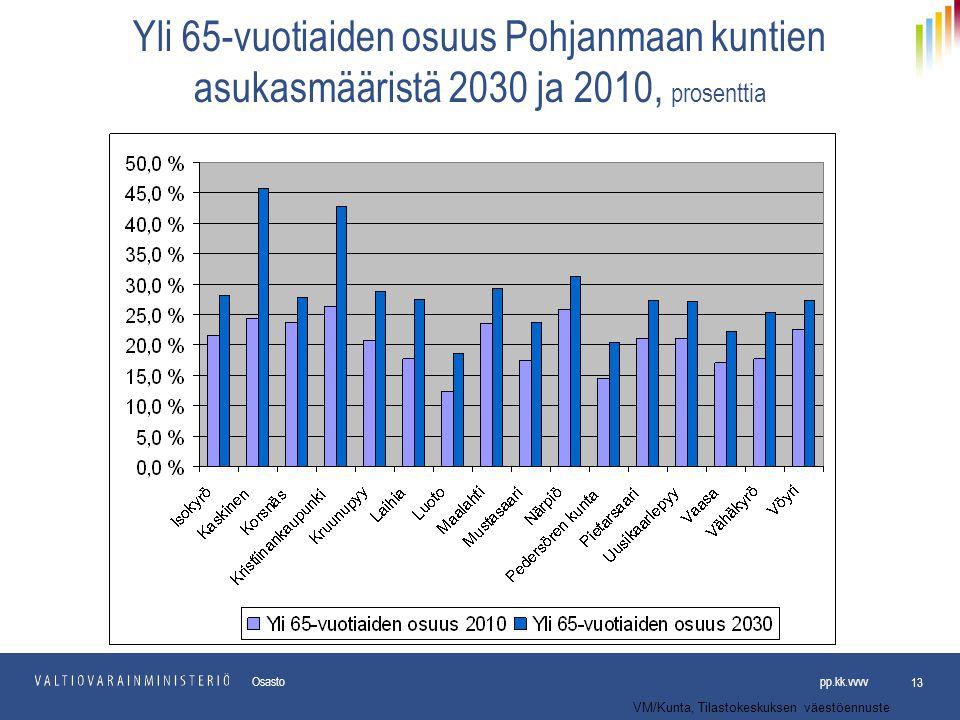 Yli 65-vuotiaiden osuus Pohjanmaan kuntien asukasmääristä 2030 ja 2010, prosenttia