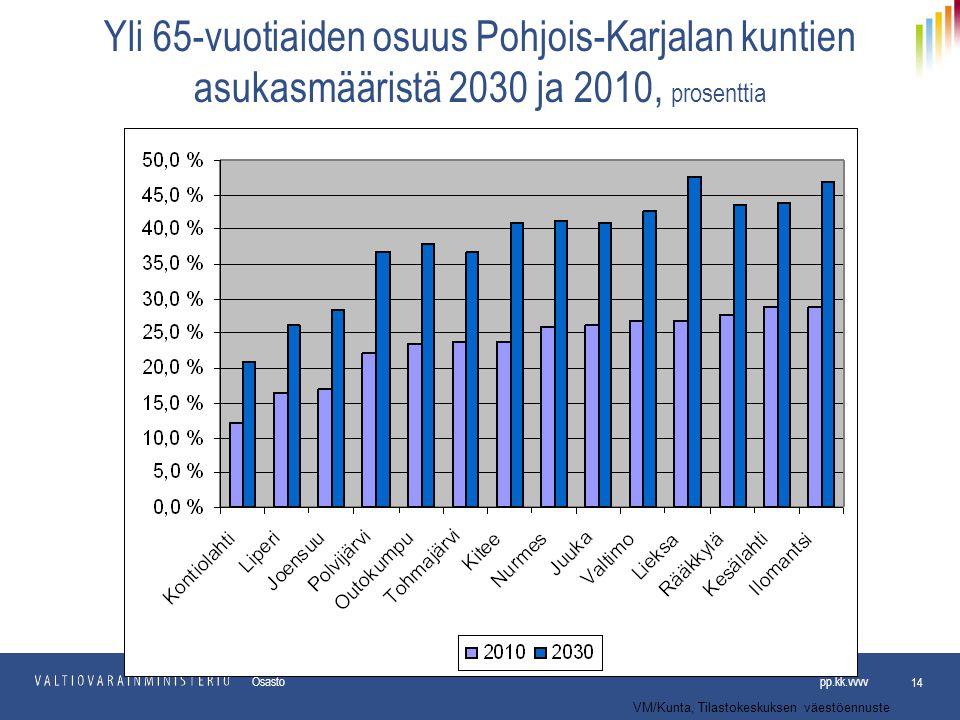 Yli 65-vuotiaiden osuus Pohjois-Karjalan kuntien asukasmääristä 2030 ja 2010, prosenttia