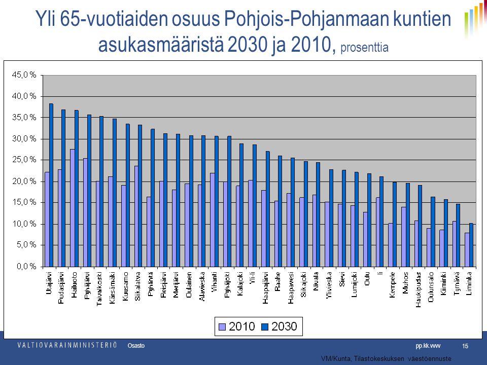 Yli 65-vuotiaiden osuus Pohjois-Pohjanmaan kuntien asukasmääristä 2030 ja 2010, prosenttia