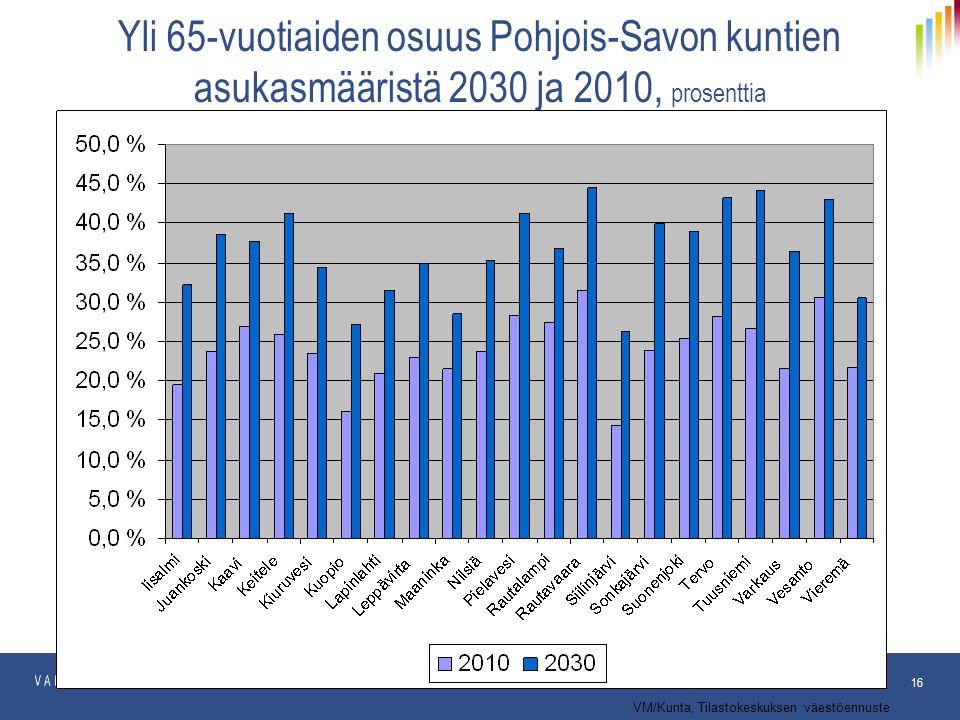 Yli 65-vuotiaiden osuus Pohjois-Savon kuntien asukasmääristä 2030 ja 2010, prosenttia