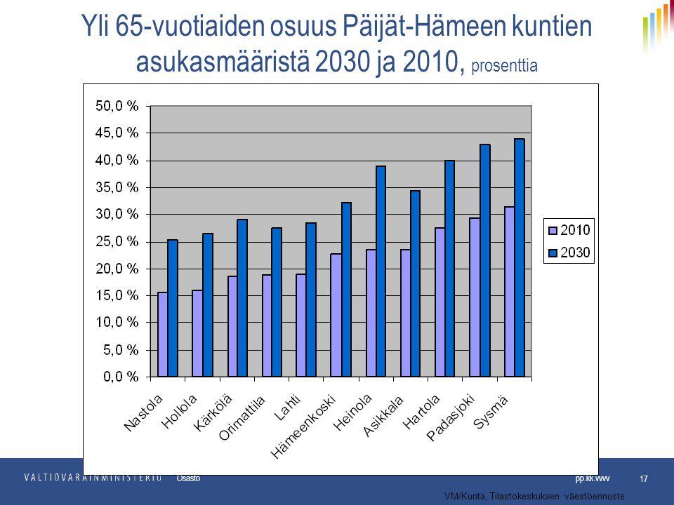 Yli 65-vuotiaiden osuus Päijät-Hämeen kuntien asukasmääristä 2030 ja 2010, prosenttia