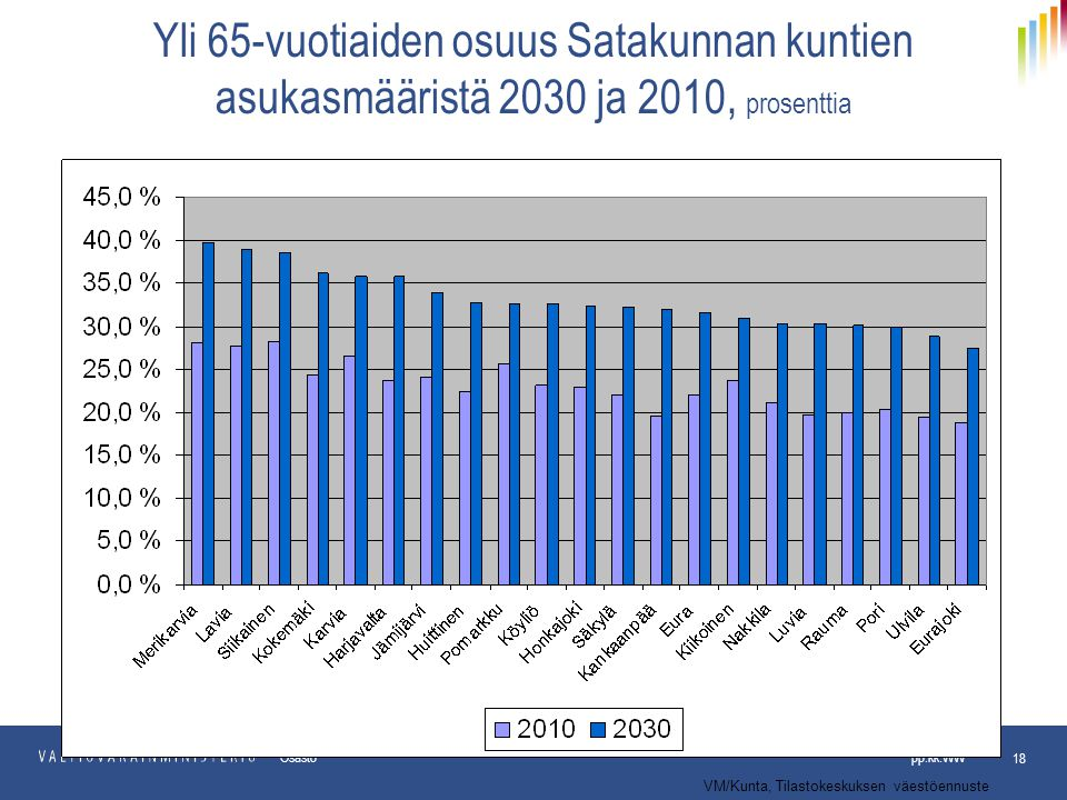 Yli 65-vuotiaiden osuus Satakunnan kuntien asukasmääristä 2030 ja 2010, prosenttia