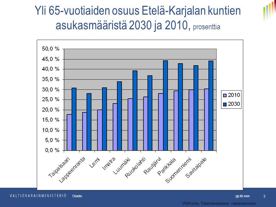 Yli 65-vuotiaiden osuus Etelä-Karjalan kuntien asukasmääristä 2030 ja 2010, prosenttia