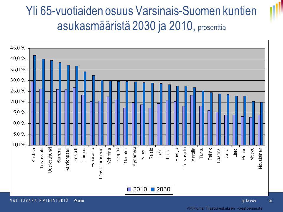 Yli 65-vuotiaiden osuus Varsinais-Suomen kuntien asukasmääristä 2030 ja 2010, prosenttia