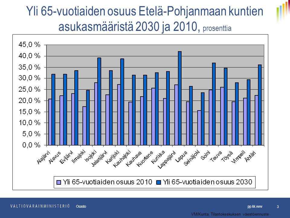 Yli 65-vuotiaiden osuus Etelä-Pohjanmaan kuntien asukasmääristä 2030 ja 2010, prosenttia