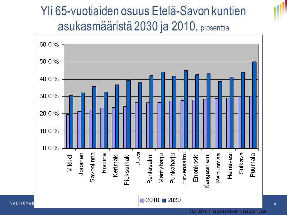 Yli 65-vuotiaiden osuus Etelä-Savon kuntien asukasmääristä 2030 ja 2010, prosenttia