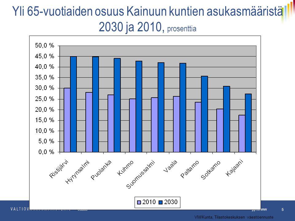 Yli 65-vuotiaiden osuus Kainuun kuntien asukasmääristä 2030 ja 2010, prosenttia