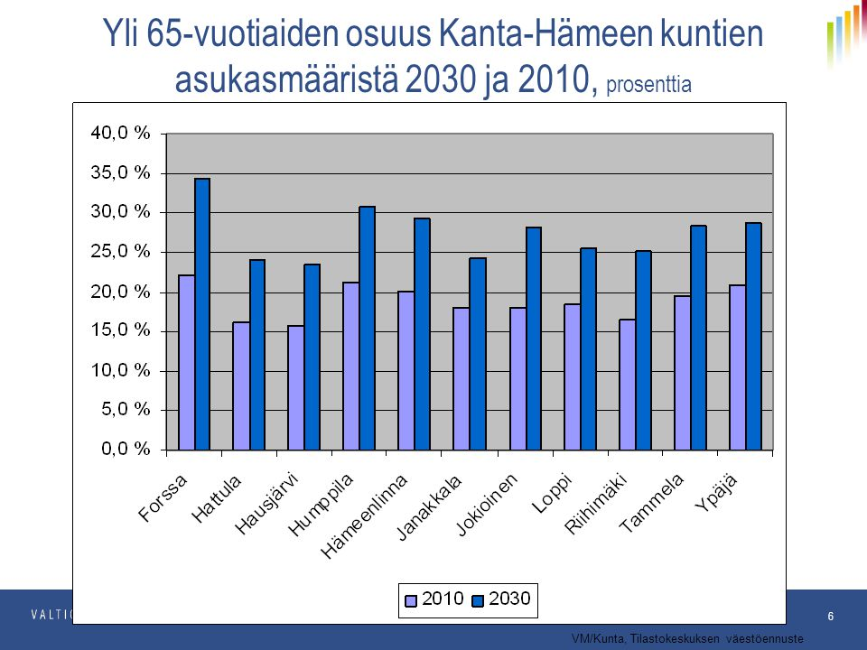 Yli 65-vuotiaiden osuus Kanta-Hämeen kuntien asukasmääristä 2030 ja 2010, prosenttia