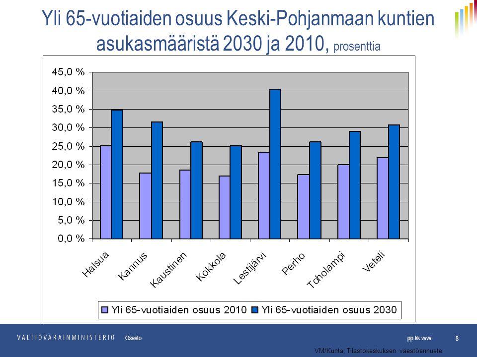 Yli 65-vuotiaiden osuus Keski-Pohjanmaan kuntien asukasmääristä 2030 ja 2010, prosenttia