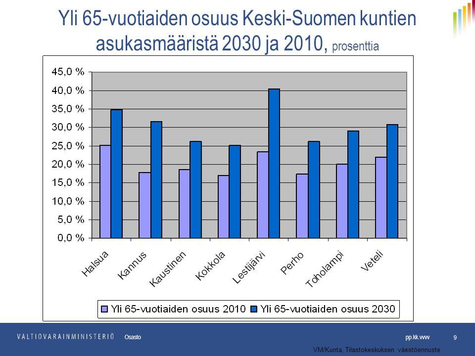 Yli 65-vuotiaiden osuus Keski-Suomen kuntien asukasmääristä 2030 ja 2010, prosenttia