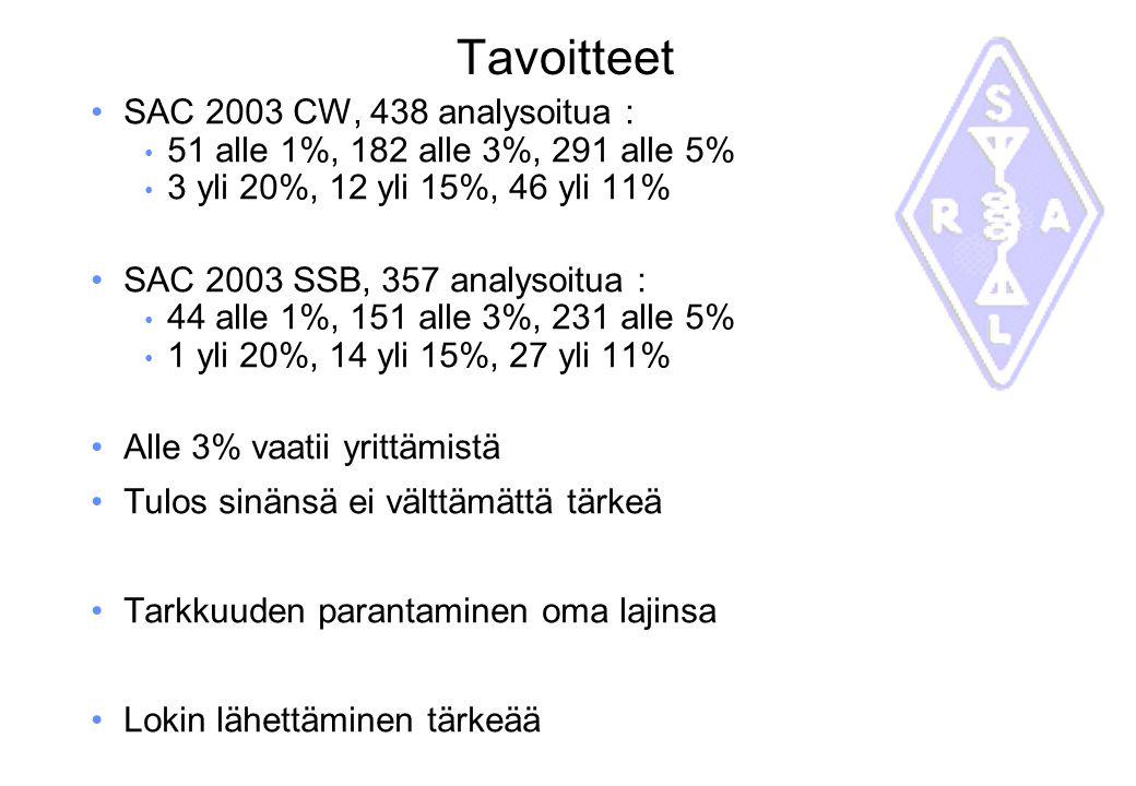 Tavoitteet SAC 2003 CW, 438 analysoitua :