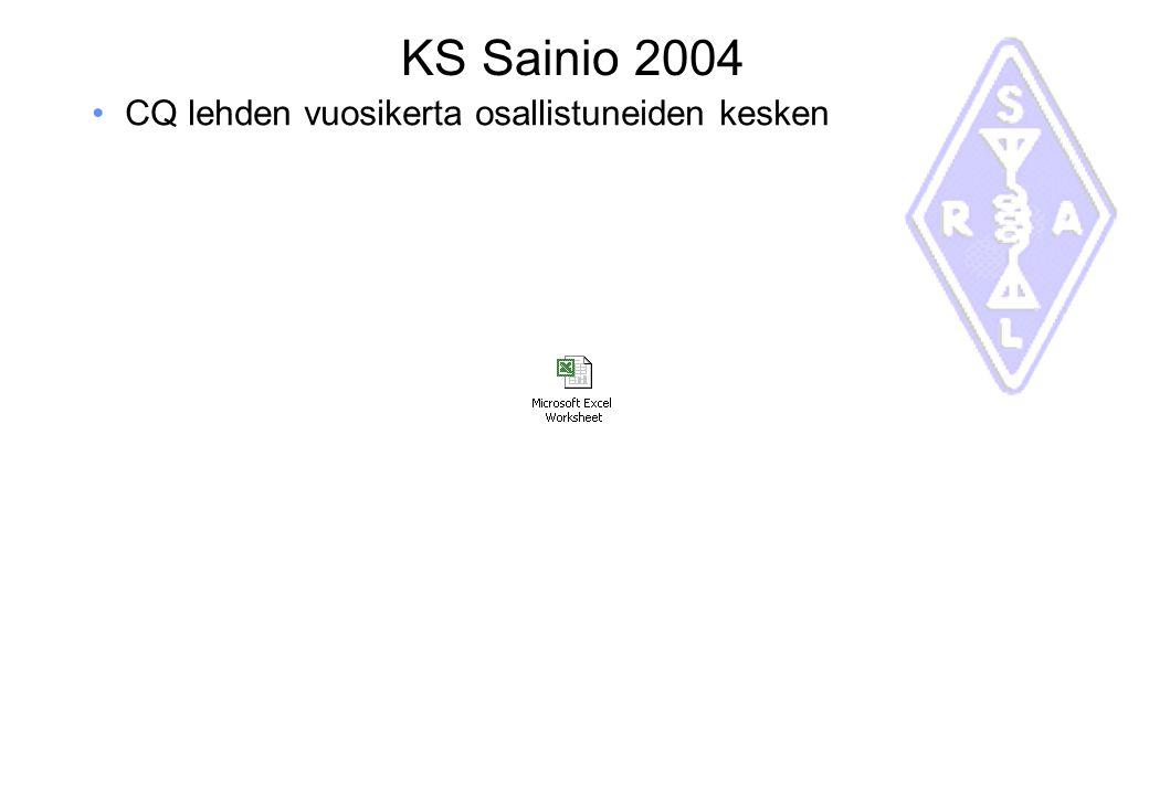 KS Sainio 2004 CQ lehden vuosikerta osallistuneiden kesken