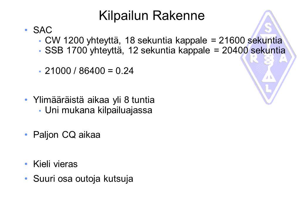 Kilpailun Rakenne SAC. CW 1200 yhteyttä, 18 sekuntia kappale = 21600 sekuntia. SSB 1700 yhteyttä, 12 sekuntia kappale = 20400 sekuntia.