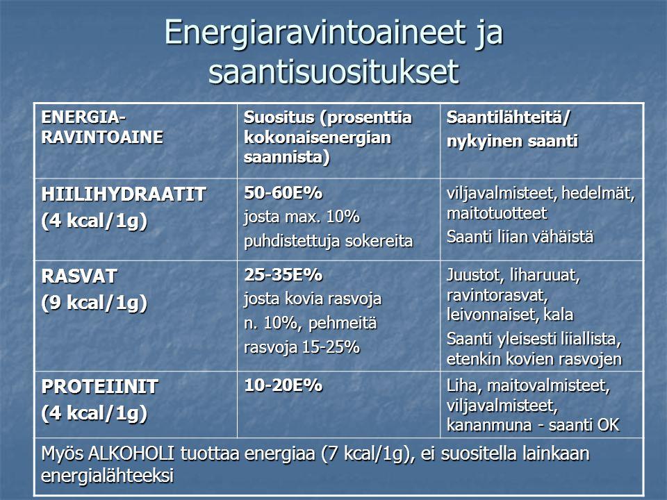 Energiaravintoaineet ja saantisuositukset