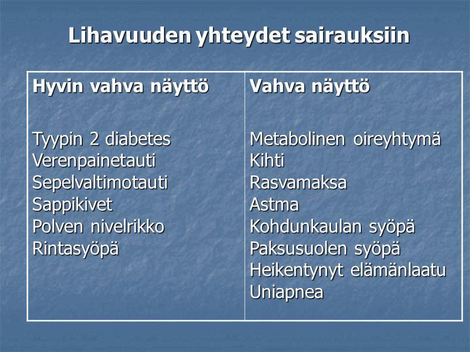 Lihavuuden yhteydet sairauksiin