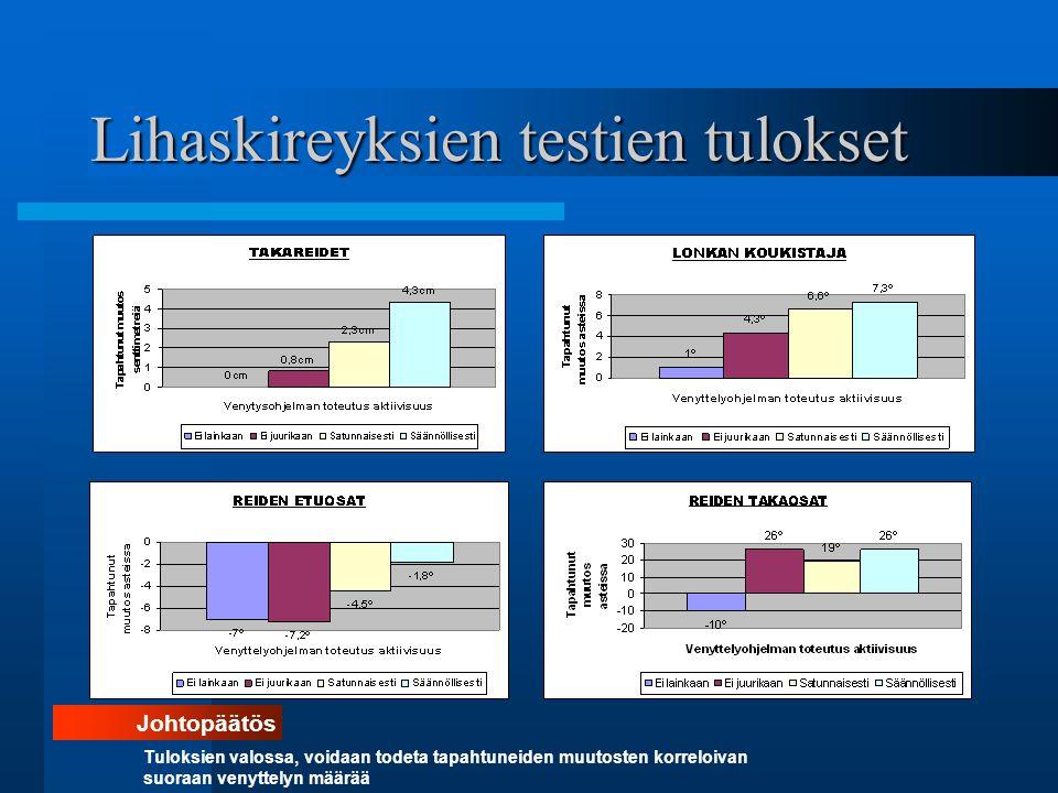 Lihaskireyksien testien tulokset