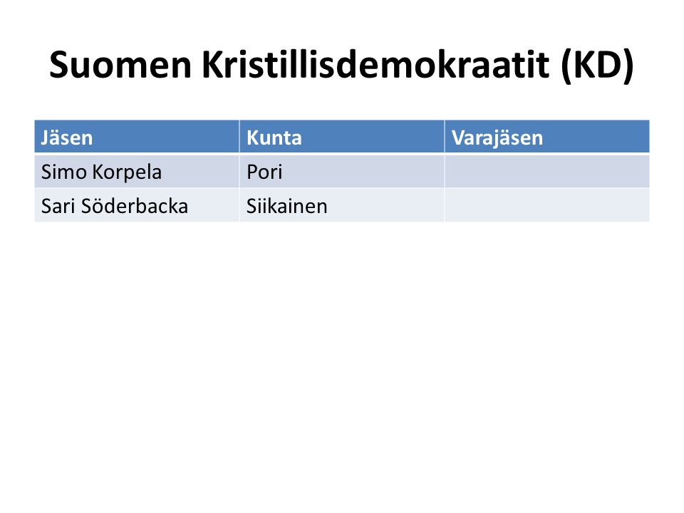 Suomen Kristillisdemokraatit (KD)