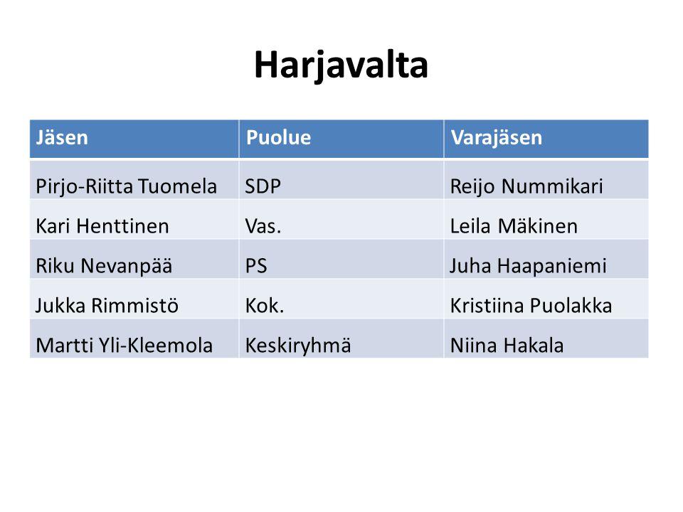 Harjavalta Jäsen Puolue Varajäsen Pirjo-Riitta Tuomela SDP