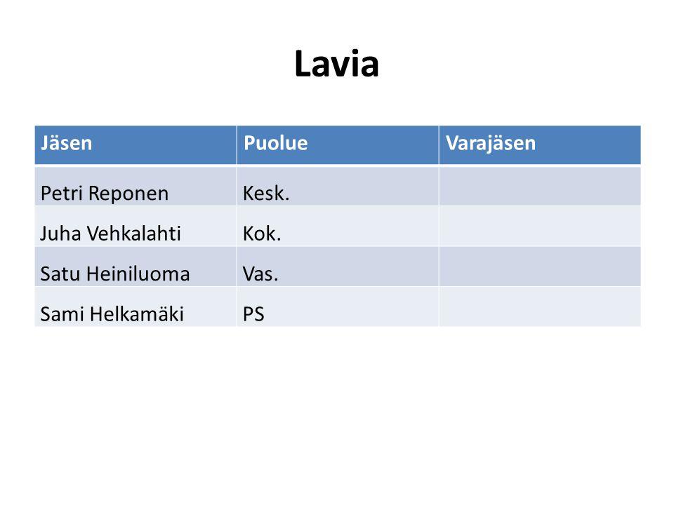 Lavia Jäsen Puolue Varajäsen Petri Reponen Kesk. Juha Vehkalahti Kok.