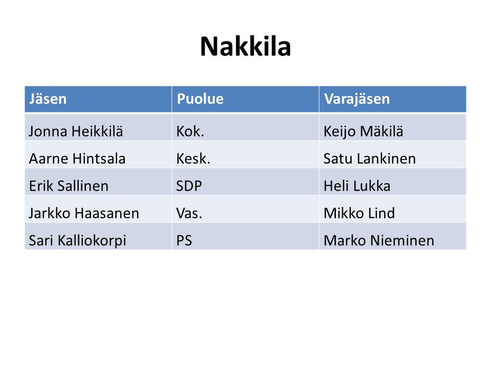 Nakkila Jäsen Puolue Varajäsen Jonna Heikkilä Kok. Keijo Mäkilä