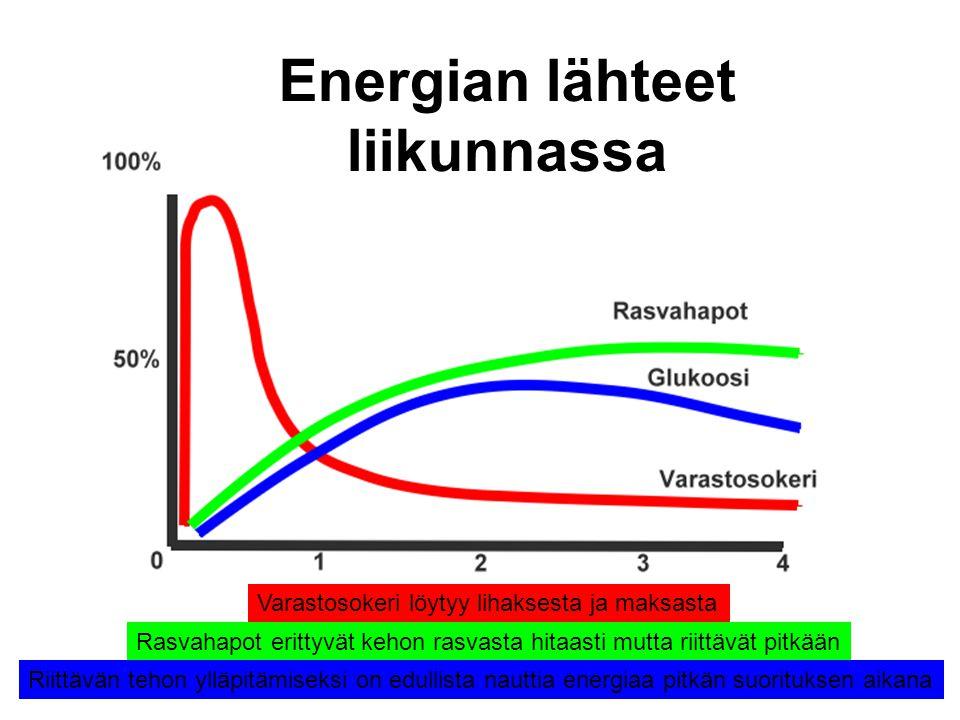 Energian lähteet liikunnassa