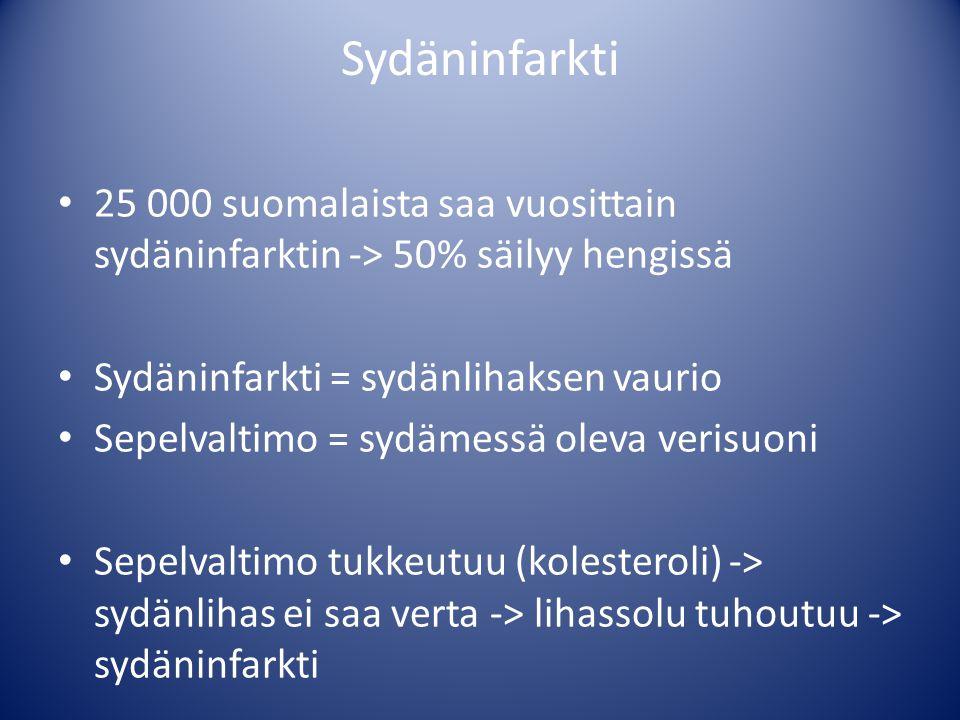 Sydäninfarkti 25 000 suomalaista saa vuosittain sydäninfarktin -> 50% säilyy hengissä. Sydäninfarkti = sydänlihaksen vaurio.