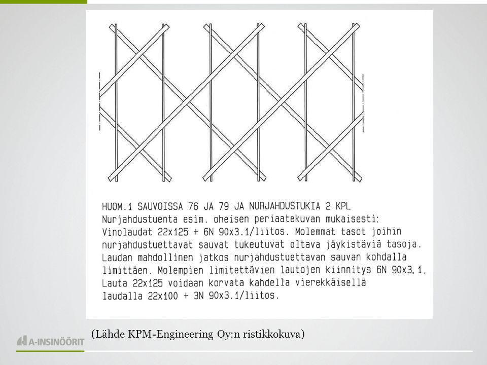 (Lähde KPM-Engineering Oy:n ristikkokuva)