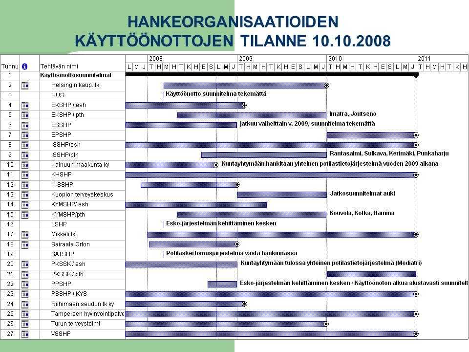 HANKEORGANISAATIOIDEN KÄYTTÖÖNOTTOJEN TILANNE 10.10.2008