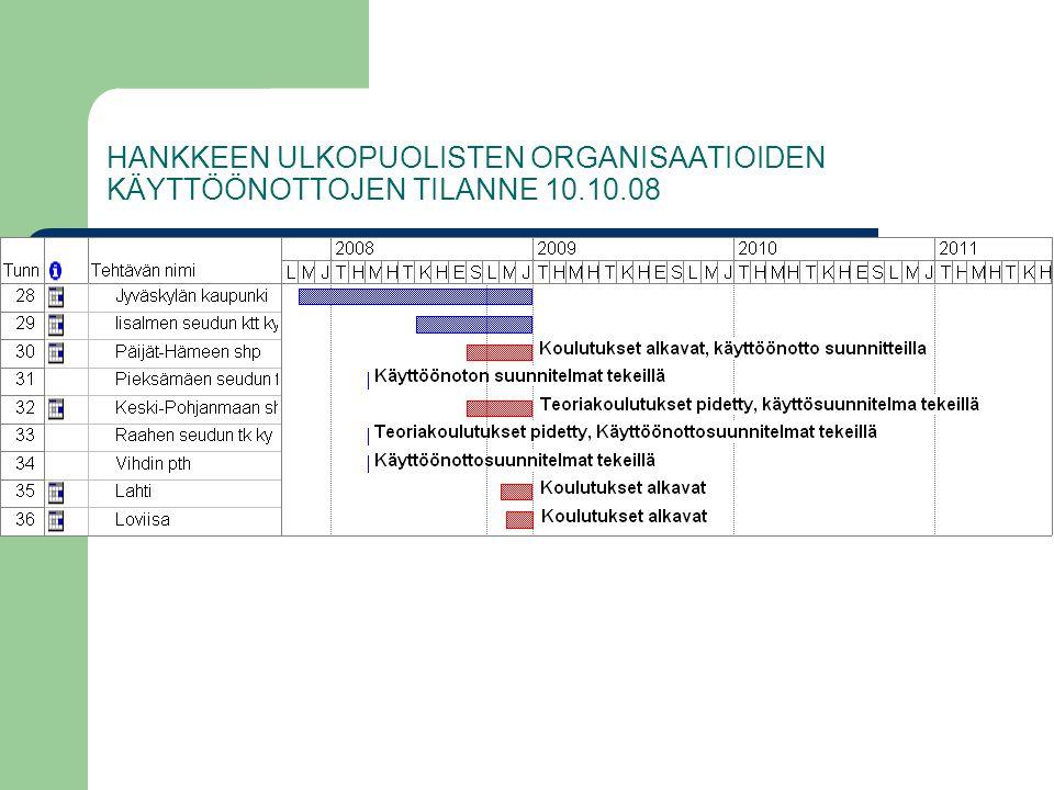 HANKKEEN ULKOPUOLISTEN ORGANISAATIOIDEN KÄYTTÖÖNOTTOJEN TILANNE 10. 10