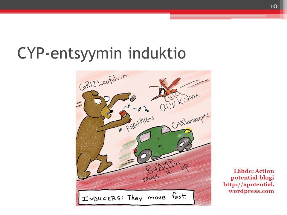 CYP-entsyymin induktio